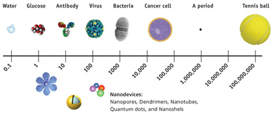Nanoscale_nci_3